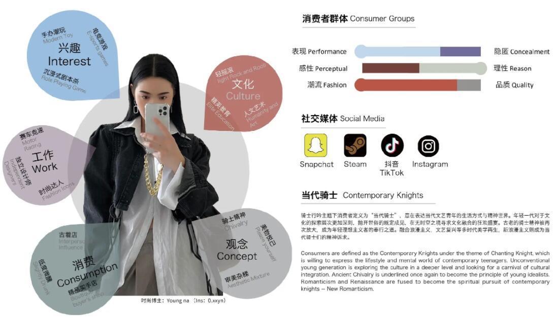 Consumer Portrait